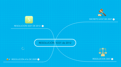 Mind Map: RESOLUCIÓN  4331 de 2012