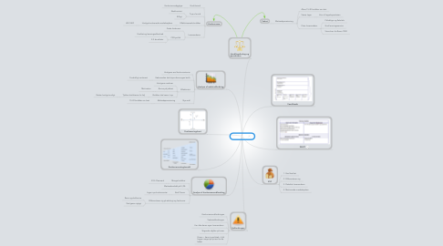 Mind Map: Rema 1000