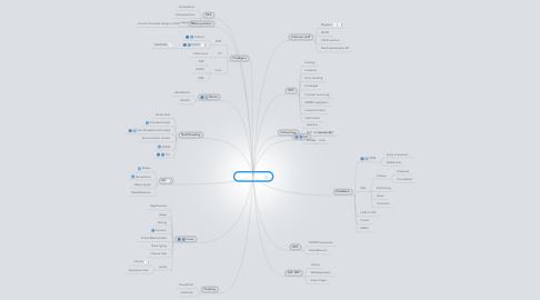 Mind Map: Programming