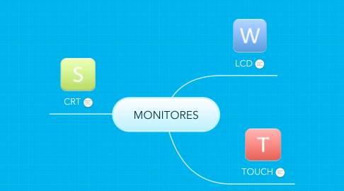 Mind Map: MONITORES