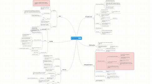 Mind Map: LIVE SMARTER