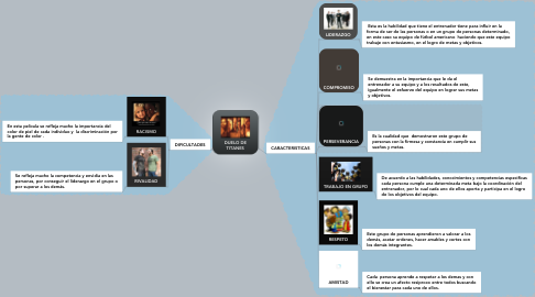 Mind Map: DUELO DE TITANES