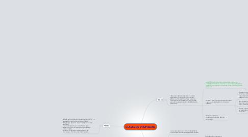 Mind Map: CLASES DE PROPIEDAD