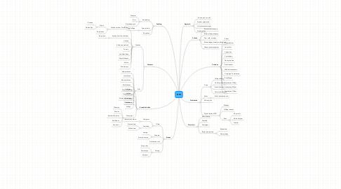 Mind Map: DW