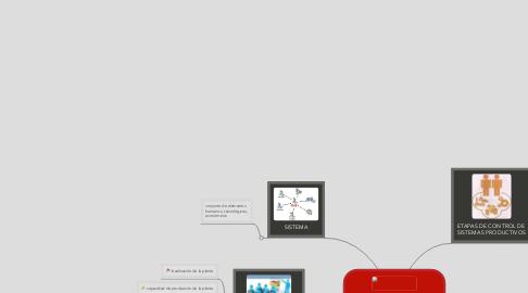 Mind Map: DISEÑO OPERACION Y CONTROL DE SISTEMAS PRODUCCTIVOS