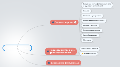 Mind Map: Интеграция Zebroid