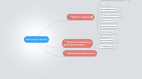 Mind Map: Интеграция Zebroid