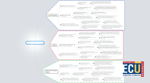 Mind Map: SOCIAL MEDIA & NURSING