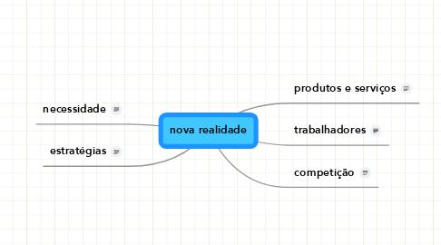 Mind Map: nova realidade