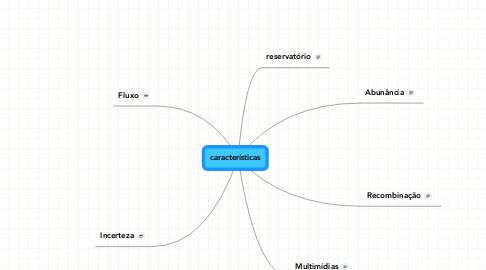 Mind Map: características
