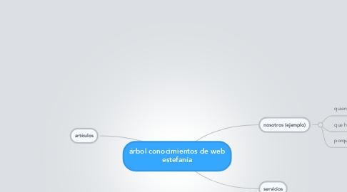 Mind Map: árbol conocimientos de web estefanía