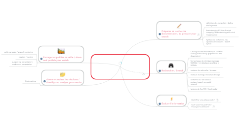 Mind Map: La boîte à outils du veilleur / tools