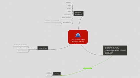 Mind Map: Local Communities (Meta-Narratives)