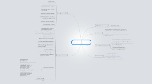 Mind Map: SAP® Business ByDesign™ for Subsidiaries