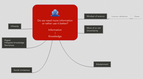 Mind Map: Do we need more information or rather use it better?  Information | Knowledge
