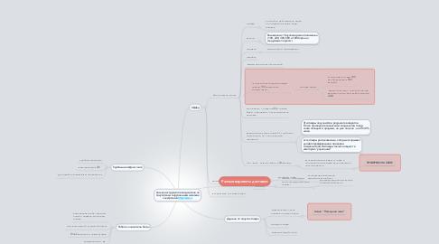 Mind Map: Анализ инструментов воздействия на покупателей в крупнейшем магазине электроники http://alza.cz