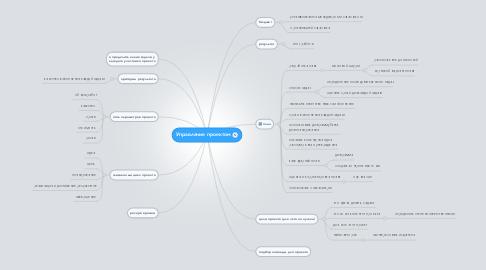 Mind Map: Управление проектом