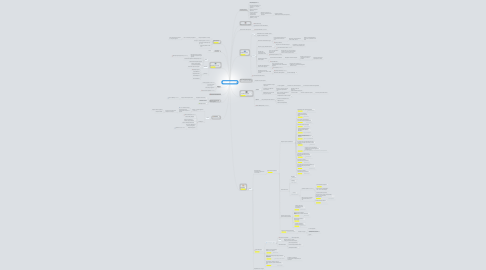 Mind Map: ИК по проекту журнала LifeMarketing