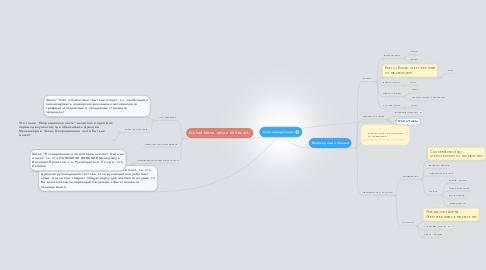 Mind Map: Самоопределение