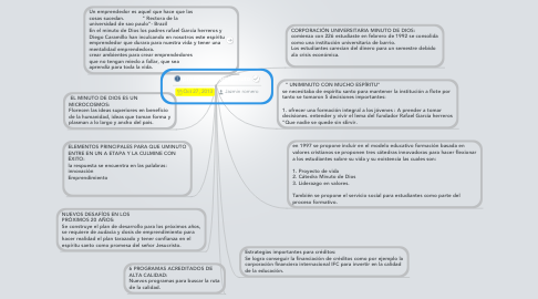 Mind Map: prospectiva uniminuto