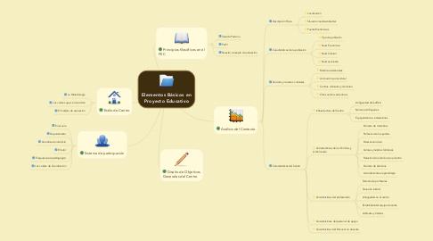 Mind Map: Elementos Básicos en Proyecto Educativo