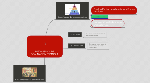 Mind Map: MECANISMOS DE DOMINACION ESPAÑOLA