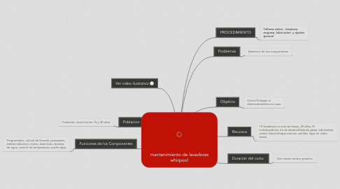 Mind Map: mantenimiento de lavadoras whirpool