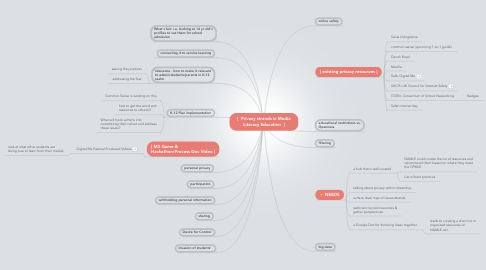 Mind Map: [  Privacy strands in Media Literacy Education  ]
