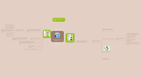 Mind Map: SOFTWARE LIBRE Y