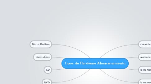 Mind Map: Tipos de Hardware Almacenamiento