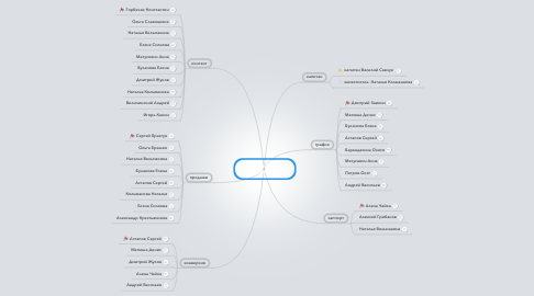 Mind Map: контакты группы Life Marketing