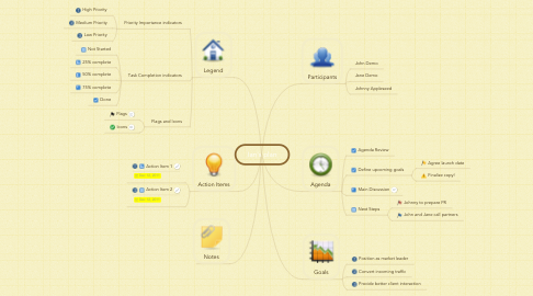 Mind Map: Ian's plan
