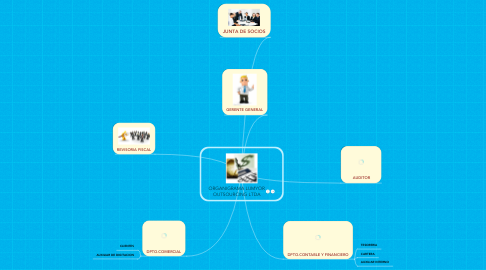 Mind Map: ORGANIGRAMA LUMYOR OUTSOURCING LTDA