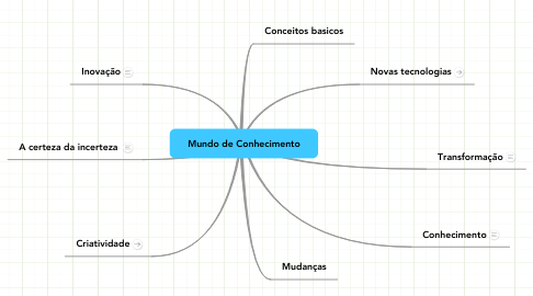 Mind Map: Mundo de Conhecimento