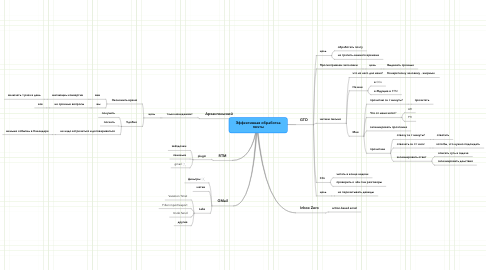 Mind Map: Эффективная обработка почты
