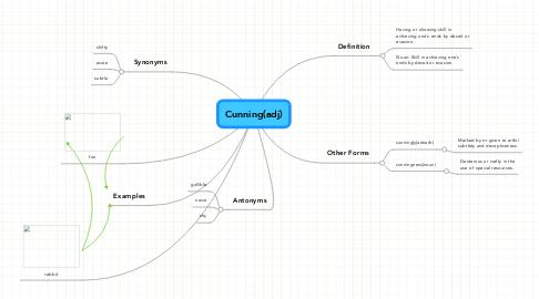 Mind Map: Cunning(adj)