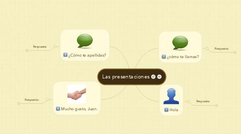 Mind Map: Las presentaciones