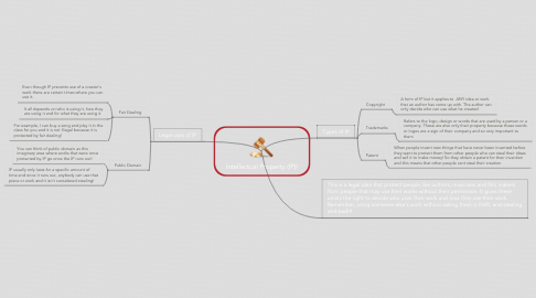 Mind Map: Intellectual Property (IP)!
