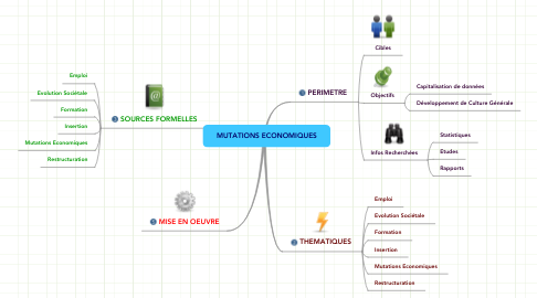 Mind Map: MUTATIONS ECONOMIQUES