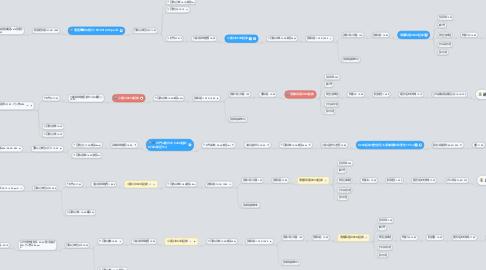 Mind Map: 合歡山攻略Time Line