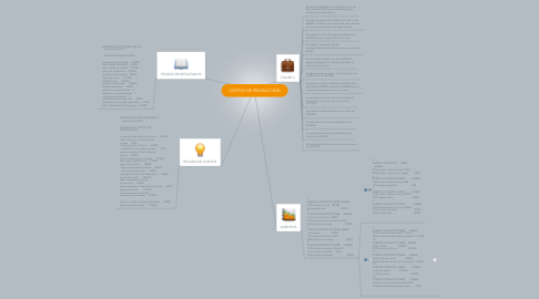 Mind Map: COSTOS DE PRODUCCION