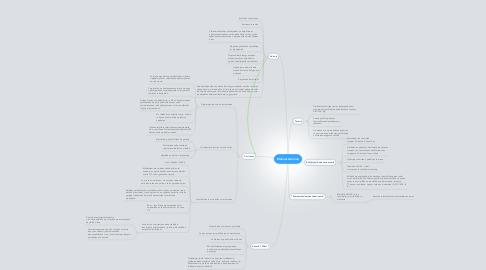 Mind Map: Mukauttaminen