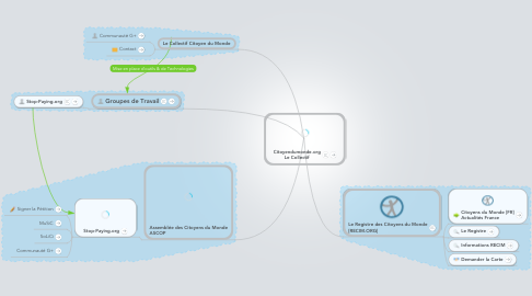 Mind Map: Citoyendumonde.org Le Collectif