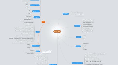 Mind Map: Tutoria Online