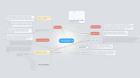 Mind Map: теория интерпретации Николаса Лумана