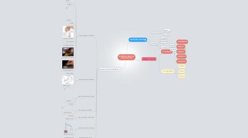 Mind Map: classificacão material eanalise imediata