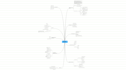 Mind Map: Wie funktioniert Social Software - TEAM Pyjamaworker