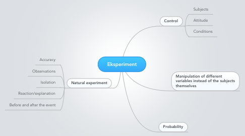 Mind Map: Eksperiment