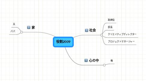 Mind Map: 役割2009