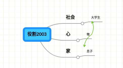 Mind Map: 役割2003